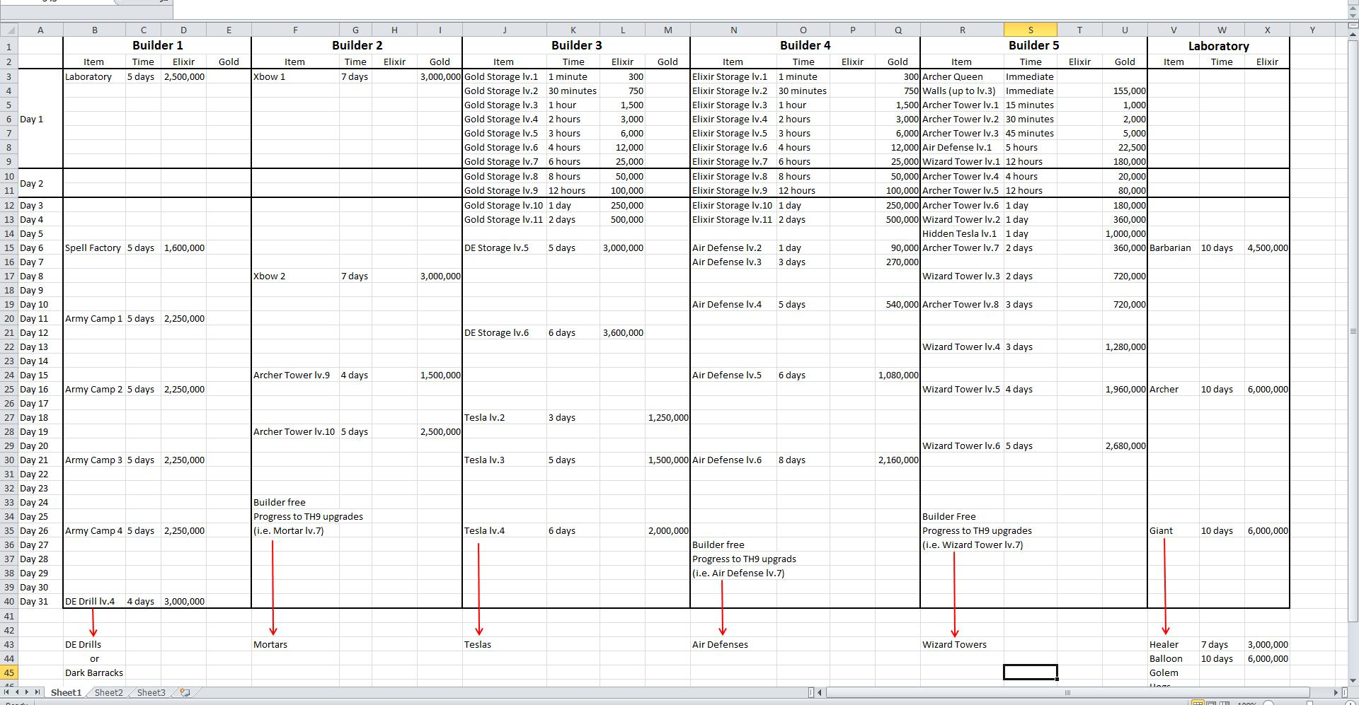 Town Hall 9 Upgrade Spreadsheet With Town Hall Upgradeadsheet Moors Strategy Guide Th9 Upgrades Clanmoors