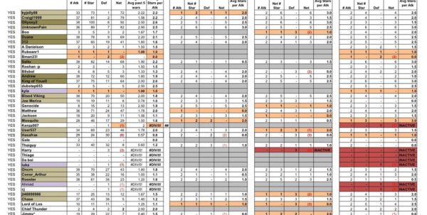 Town Hall 9 Upgrade Spreadsheet Within Town Hall Upgrade Spreadsheet Sheet Clash Of Clans All  Askoverflow