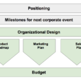 Trade Show Budget Spreadsheet Intended For Budgeting And Planning For Startups – Bonanzinga @ Entrepreneurship