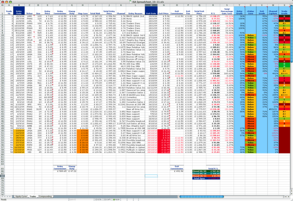 Trading Journal Spreadsheet Intended For Isas Long Term Trading Journal Isa Spreadsheet 20 Download  Askoverflow