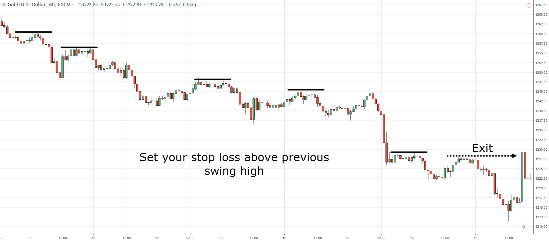 Trailing Stop Spreadsheet Pertaining To How To Set A Trailing Stop Loss Order, To Protect Your Profits And