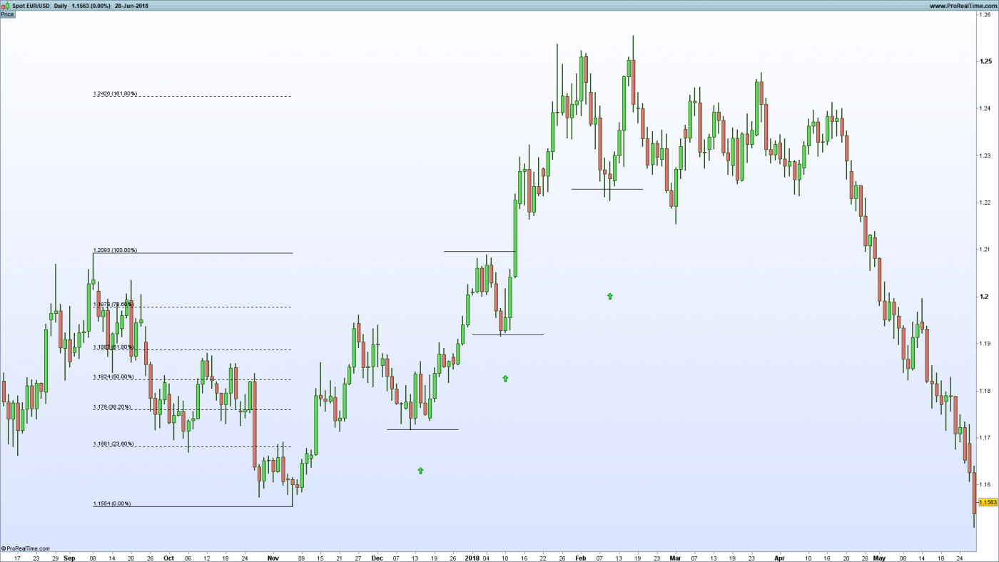 Trailing Stop Spreadsheet With Backtesting A Eur/usd Trading Strategy Using An Atr Trailing Stop