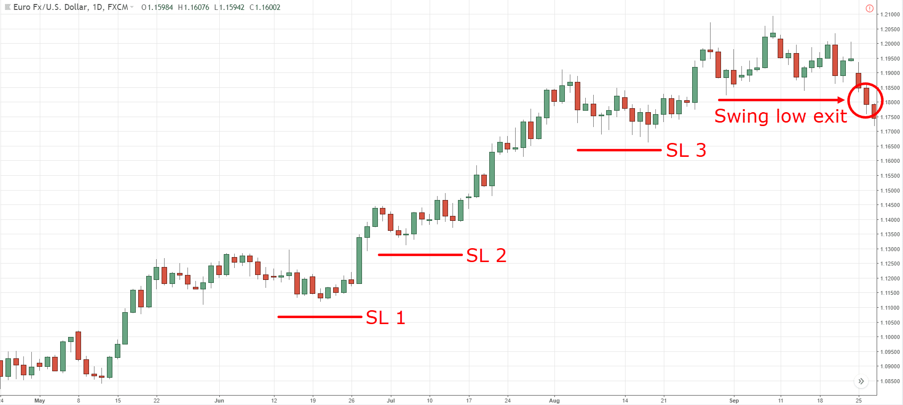 Trailing Stop Spreadsheet With Regard To How To Use Trailing Stop Loss 5 Powerful Techniques That Work