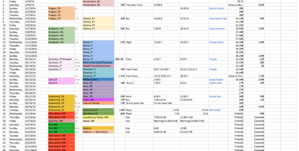 Travel Itinerary Spreadsheet In Itinerary/budget Spreadsheet From Our 1  Month Eurotrip  Lots Of