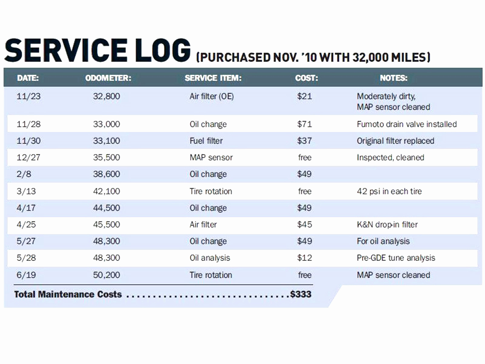Truck Cost Per Mile Spreadsheet Intended For Trucking Cost Per Mile Spreadsheet – Spreadsheet Collections