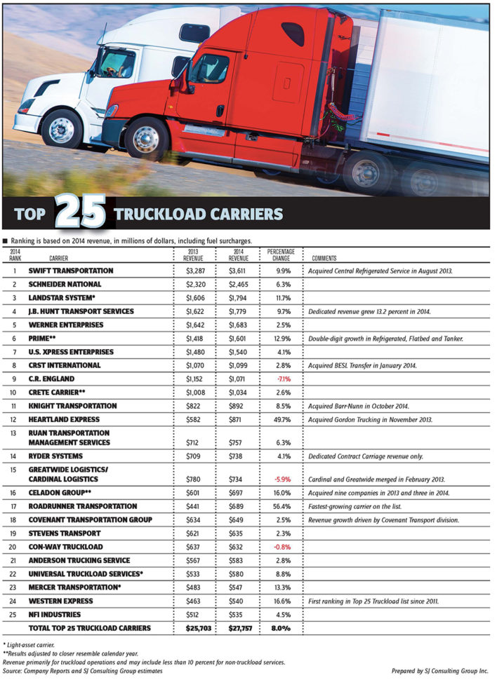 Trucking Profit And Loss Spreadsheet Regarding Largest Us Truckload Carriers Gain Pricing Power  Joc