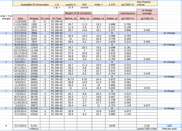 Tsd Rally Spreadsheet For Oil Consumption 2009 C4S With Pdk  Rennlist  Porsche Discussion Forums