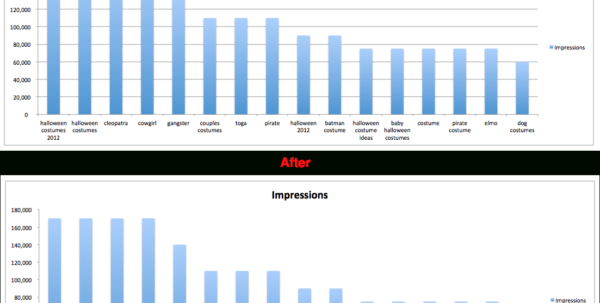 Turn Excel Spreadsheet Into Graph In 10 Tips To Make Your Excel Charts Sexier