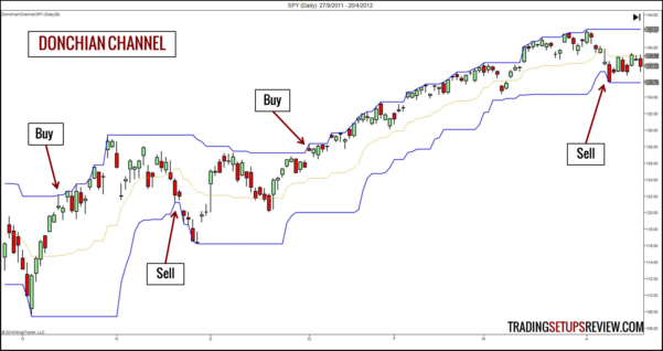 Turtle Trading System Excel Spreadsheet With 10 Technical Trading Indicators You Must Know