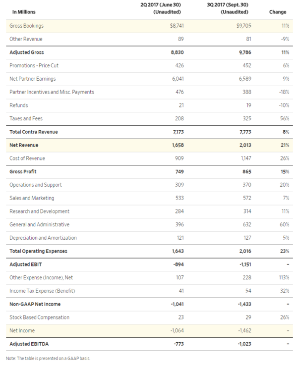 Uber Excel Spreadsheet Intended For Uber's Balance Sheet Says… We're Not A Tech Company