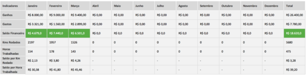 Uber Excel Spreadsheet With Spreadsheet For Uber Or Cabify Drivers  Blog Luz