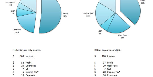 Uber Gst Spreadsheet Intended For How Much Will I Actually Make From Uber Driving? – Drivetax Australia
