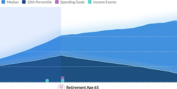 Ultimate Retirement Calculator Life Spreadsheet Inside 5 Excellent Retirement Calculators And All Are Free