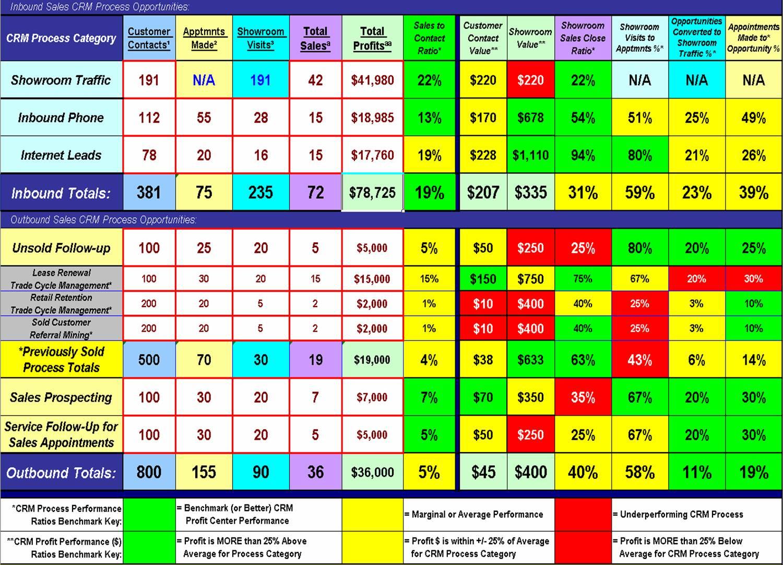 Used Car Dealer Spreadsheet In Dealership Bdc Sales Crm Profit Center Analysis Exampleprocess