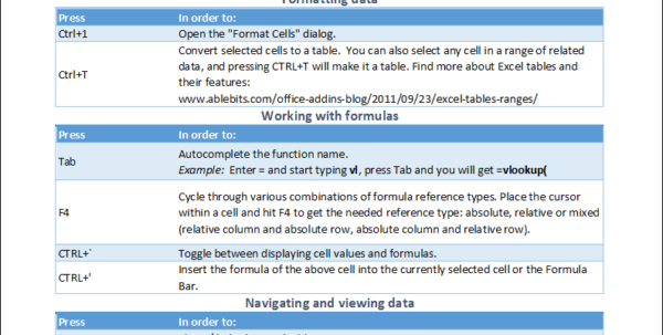 Useful Excel Spreadsheets Pertaining To 30 Most Useful Excel Keyboard Shortcuts