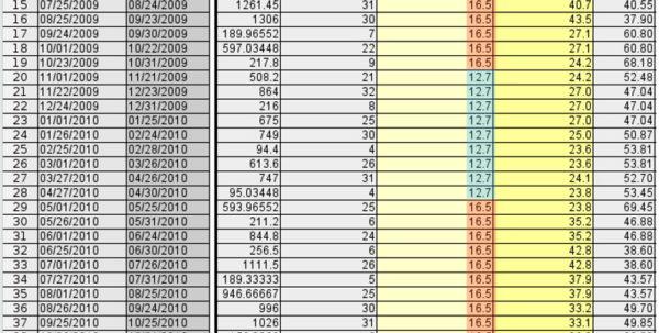 Utility Bill Analysis Spreadsheet With Spreadsheet Example Of Utility Trackingresults Bill Wattenburg
