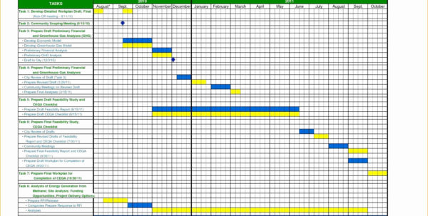 Vacation And Sick Time Tracking Spreadsheet With Regard To Excel Pto Tracker Template Elegant Vacation And Sick Time Tracking