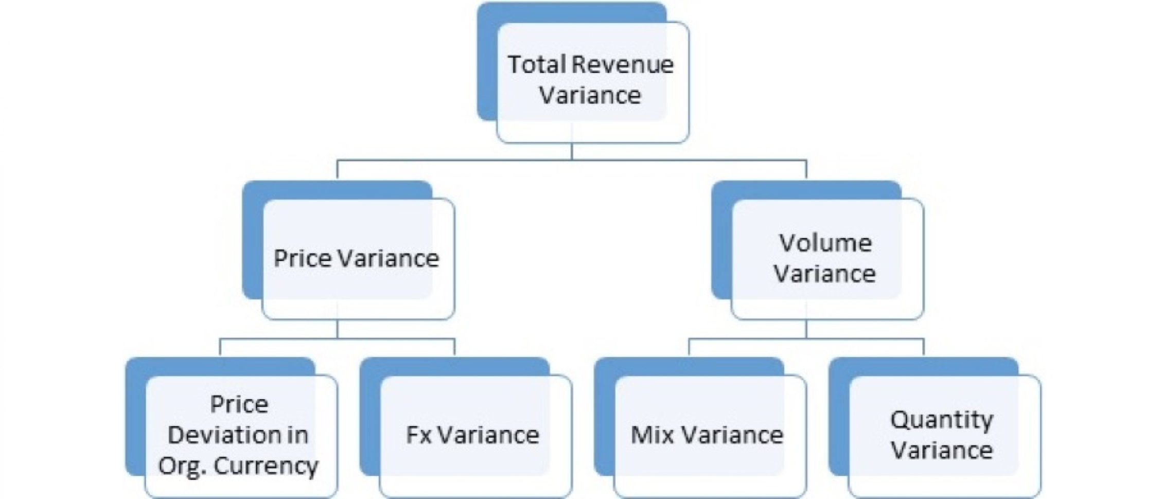 Variance Analysis Excel Spreadsheet For Variance Analysis Template  Eloquens