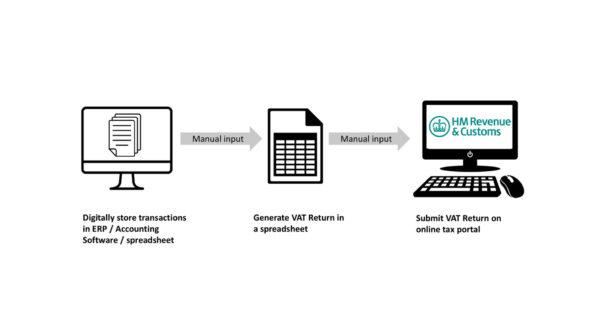 Vat Return Spreadsheet Pertaining To Making Sense Of Making Tax Digital