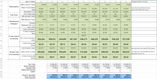 Vehicle Comparison Spreadsheet Within Car Cost Comparison Tool For Excel