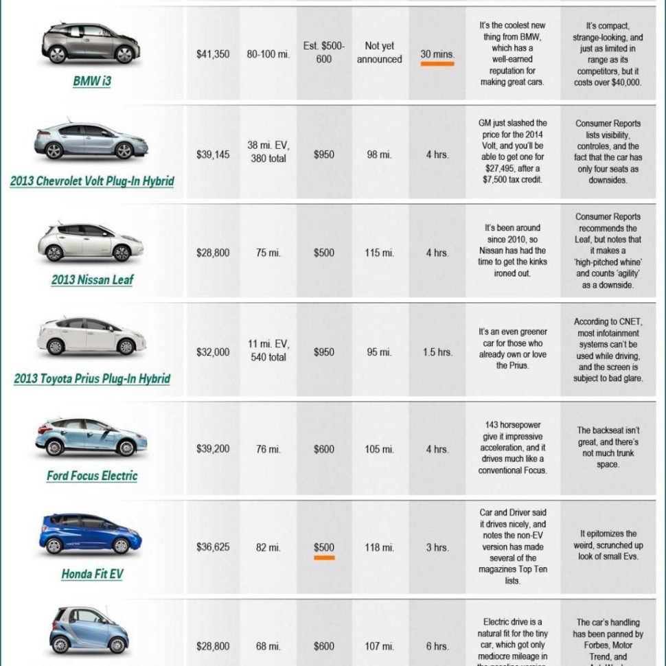Vehicle Comparison Spreadsheet Within Electric Car Comparison Chart  Business Insider For New Car