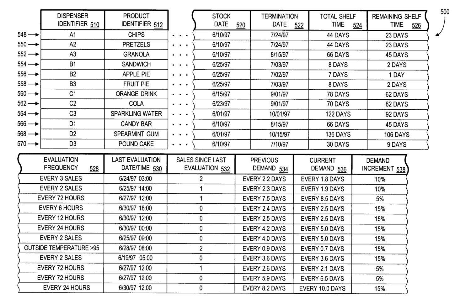 Vending Machine Spreadsheet Throughout Vending Machine Inventory Spreadsheet And Patente Us Method And