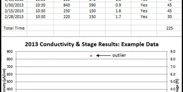 Volunteer Spreadsheet Excel With The Excel Spreadsheet Usedvolunteers To Compile Chemical And