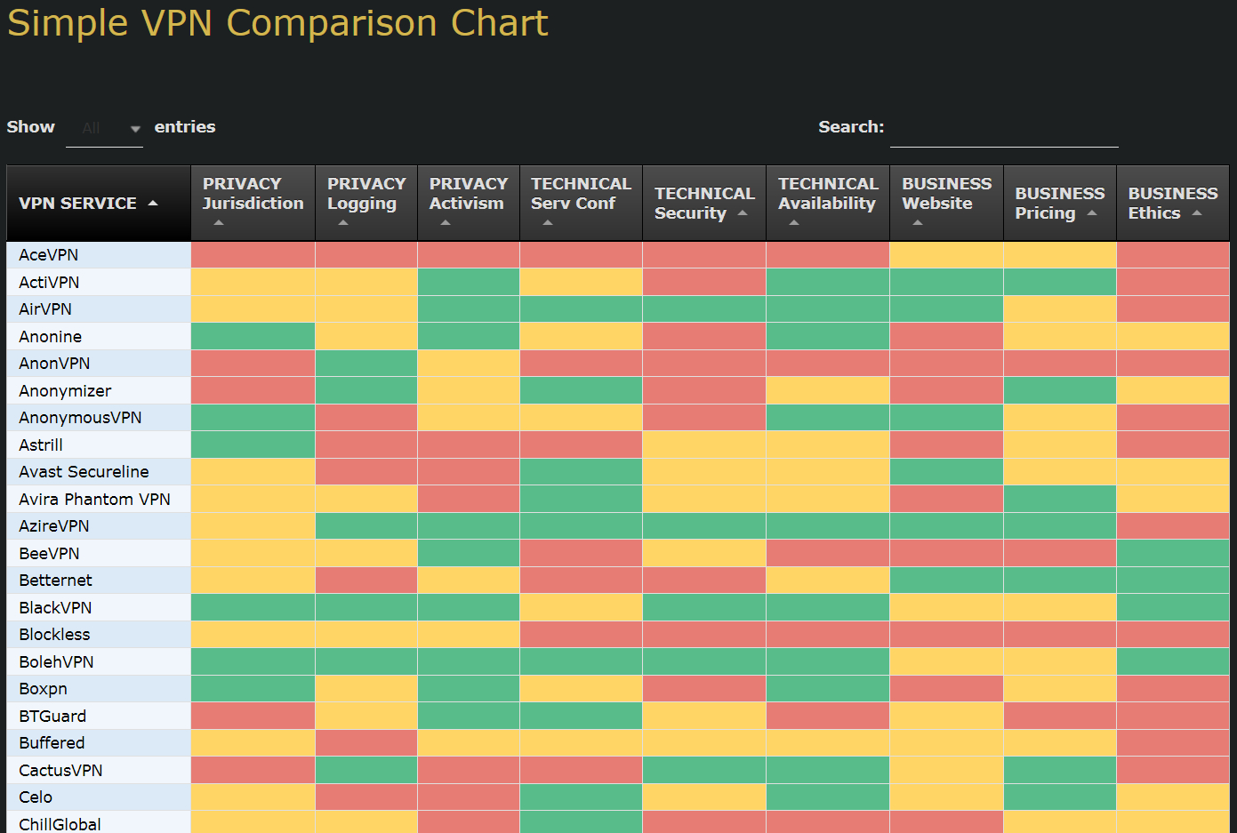 Vpn Comparison Spreadsheet For Comparing All The Different Vpn Services Available; That One Privacy