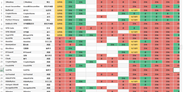 Vpn Comparison Spreadsheet With Regard To Free 168 Vpns Comparison Chart Chinese Language  Templates At