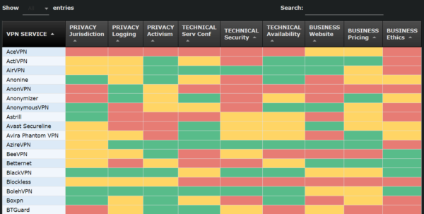 Vpn Spreadsheet In Comparing All The Different Vpn Services Available; That One Privacy