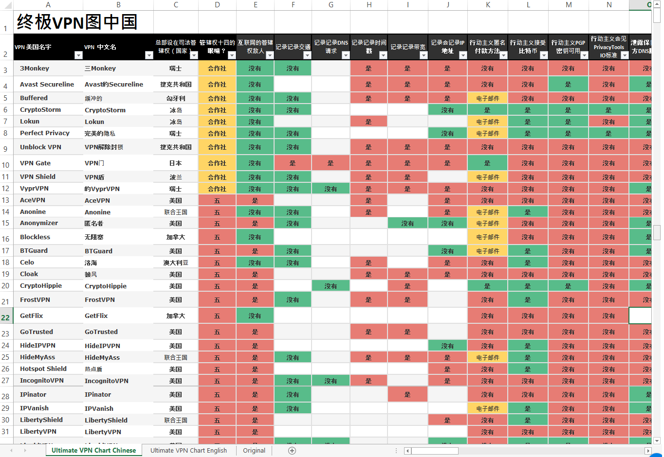 Vpn Spreadsheet With Regard To Free 168 Vpns Comparison Chart Chinese Language  Templates At