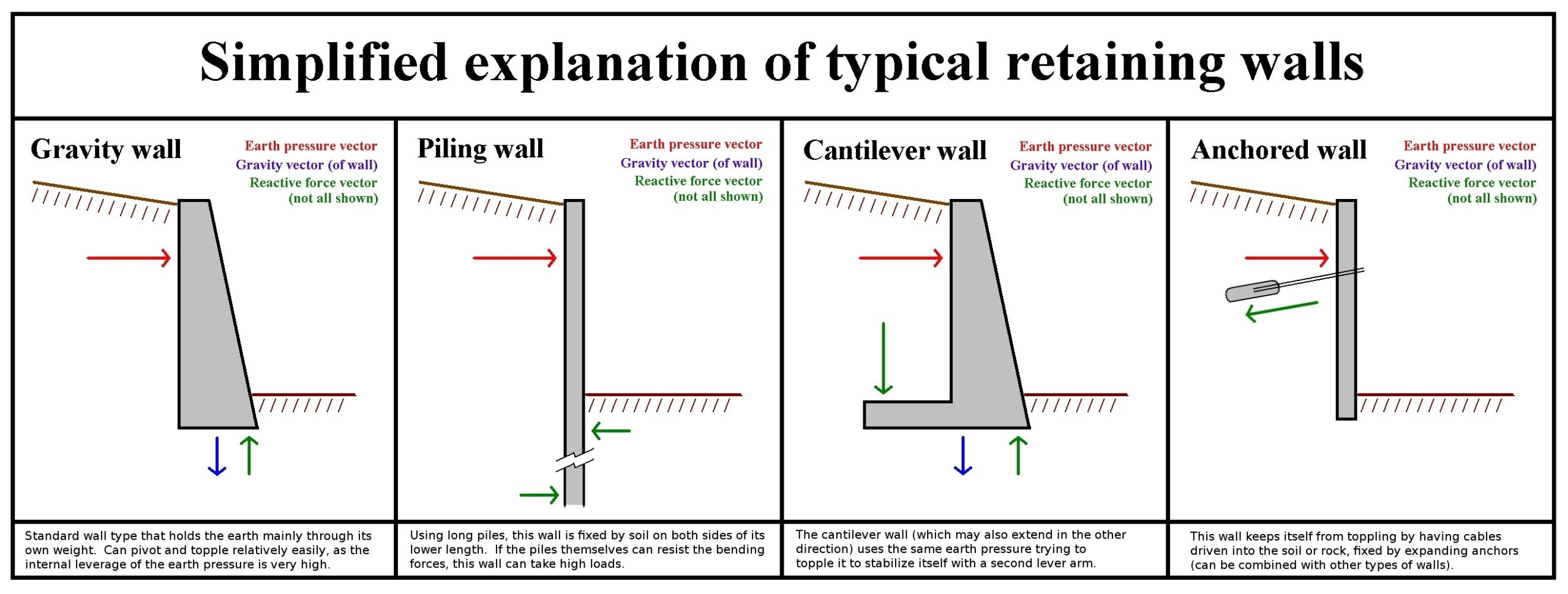 Wall Footing Design Spreadsheet For Retaining Wall Footing Design Reinforced Concrete Wall Design New