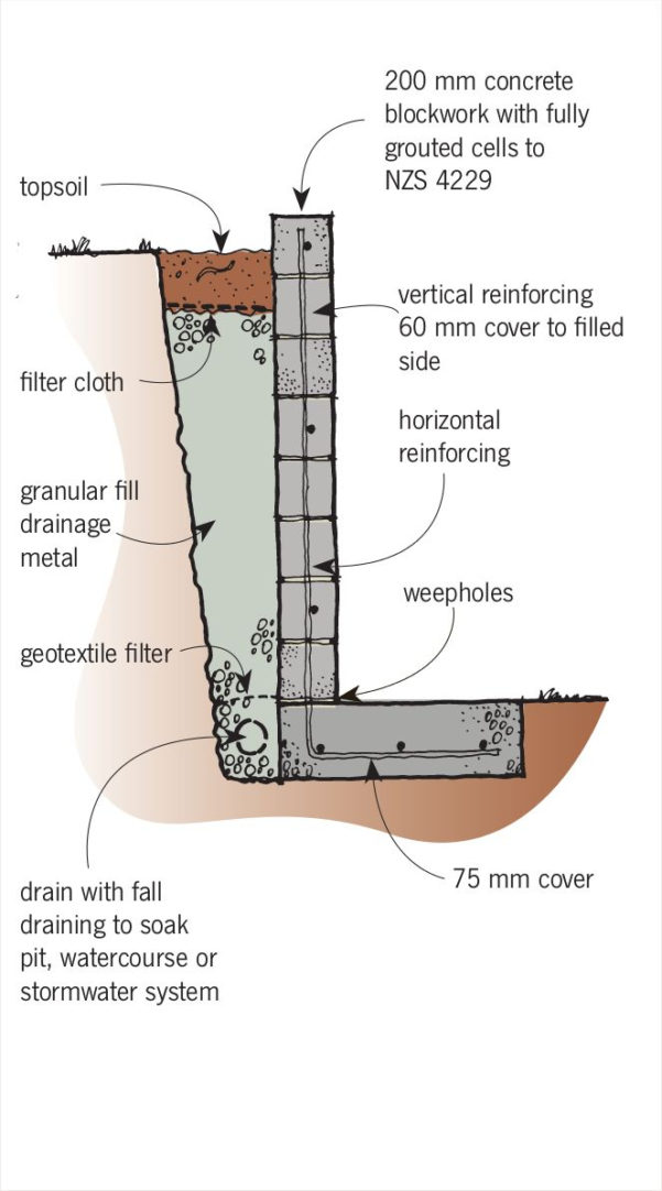 Wall Footing Design Spreadsheet Pertaining To Retaining Wall Design Example