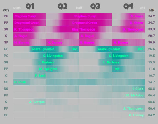 Warriors Schedule Spreadsheet Intended For Nylon Calculus: Visualizing Lineup Rotations For The Golden State