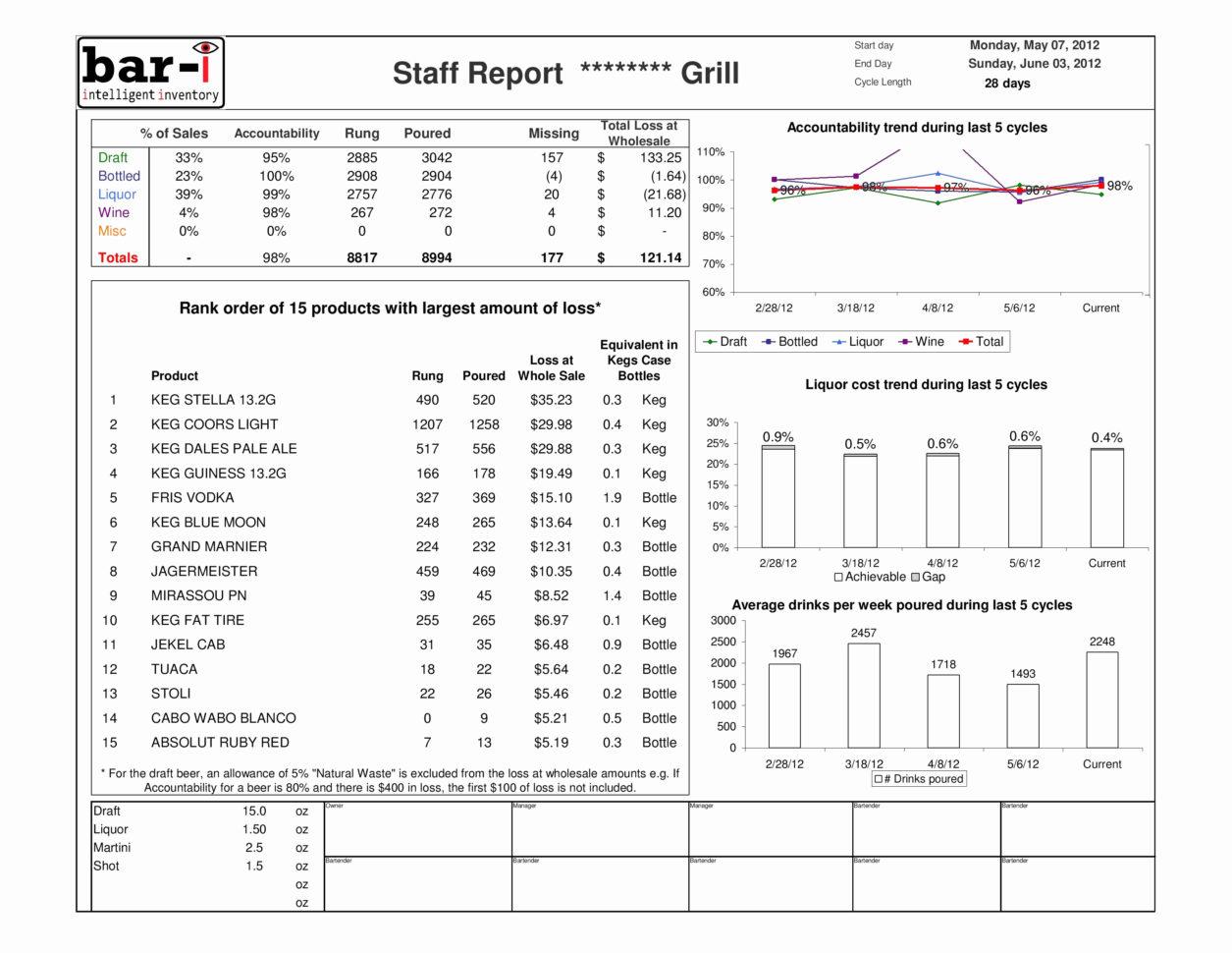 Waste Inventory Spreadsheet Regarding Keg Inventory Spreadsheet  Spreadsheet Collections
