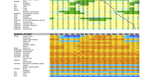 Weather Excel Spreadsheet Within Weather Data For Trip Planning – Sm Boiler Works