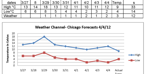Weather Forecast Excel Spreadsheet With Accuracy Of Weather Forecasts  Justin Lee's Science Research