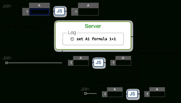 Web Based Spreadsheet Within Ethercalc
