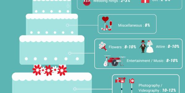 Wedding Cost Breakdown Spreadsheet With Regard To Wedding Cost Breakdown Spreadsheet Elegant Wedding Planning Sheet Wedding Cost Breakdown Spreadsheet Google Spreadsheet
