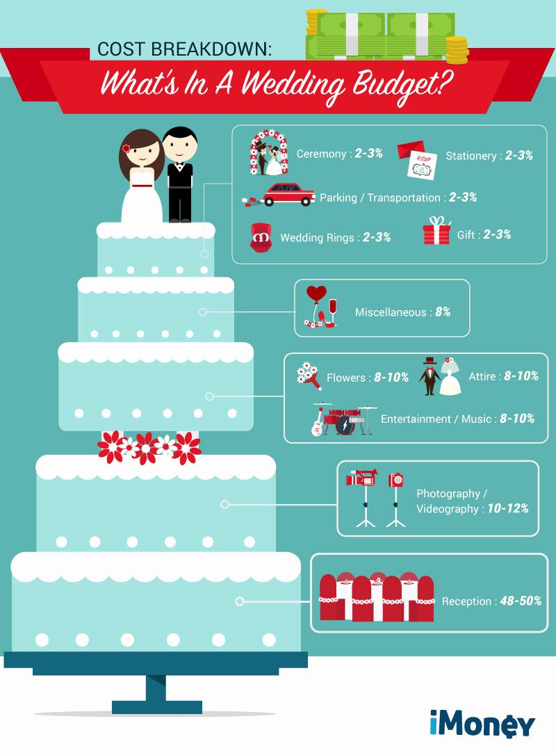 Wedding Cost Breakdown Spreadsheet With Regard To Wedding Cost Breakdown Spreadsheet Elegant Wedding Planning Sheet