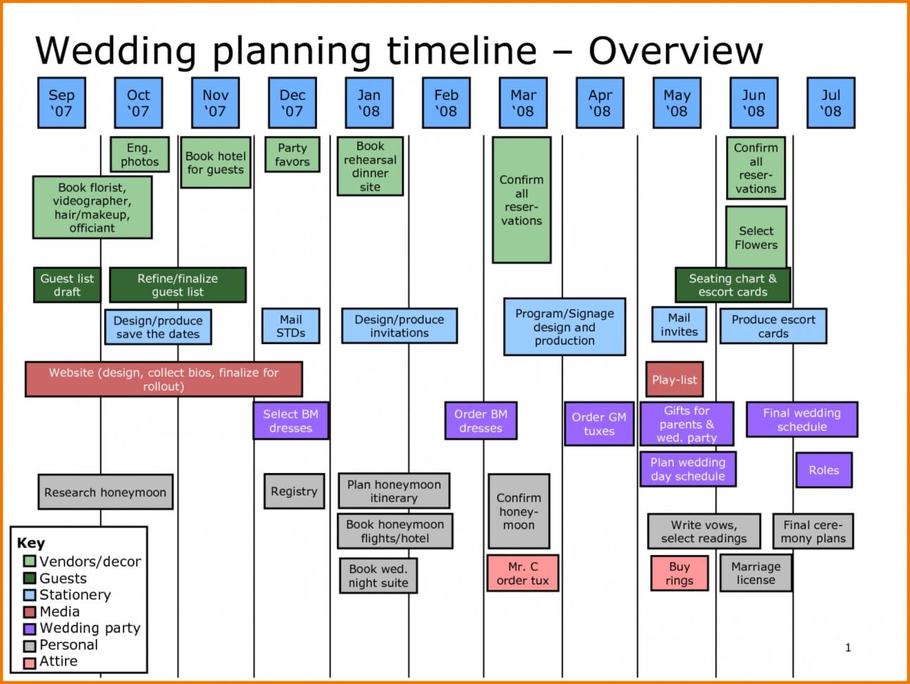 Wedding Planning Spreadsheet Free Pertaining To 008 Wedding Planning Timeline Template ~ Ulyssesroom