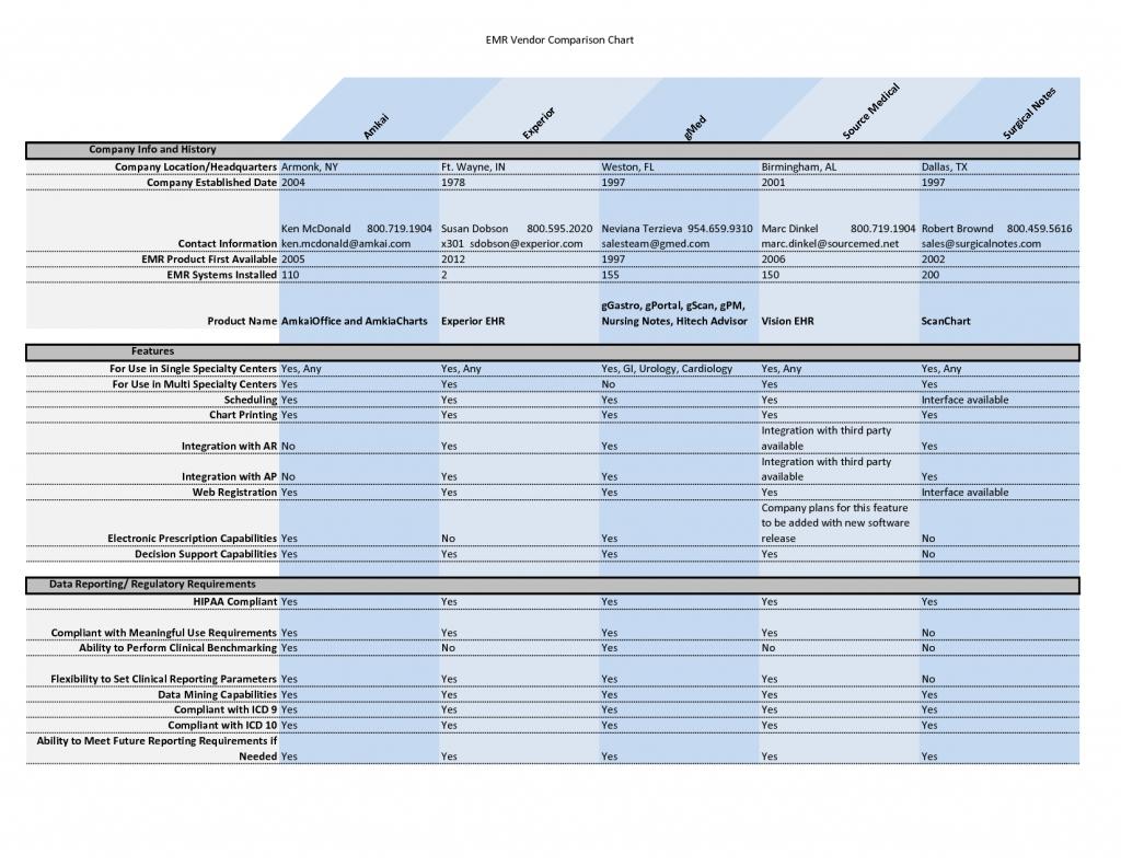 Wedding Vendor Comparison Spreadsheet With Regard To Vendor Comparison Spreadsheet Template Excel Chart Tw9Nw7Dy Tkigwb
