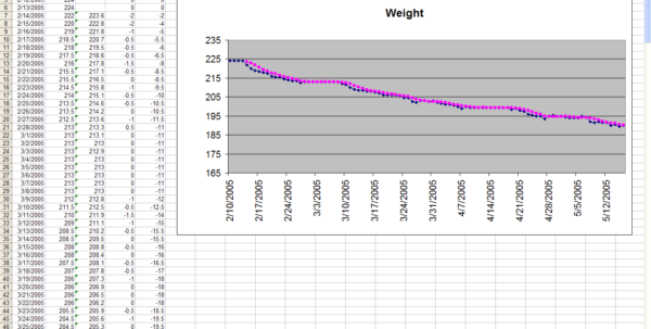 Weight Loss Contest Spreadsheet With Regard To The Diet Spreadsheet By Jeremy Zawodny