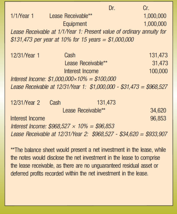 Weighted Average Lease Term Spreadsheet Regarding Accounting For Leases Under The New Standard, Part 2  The Cpa Journal