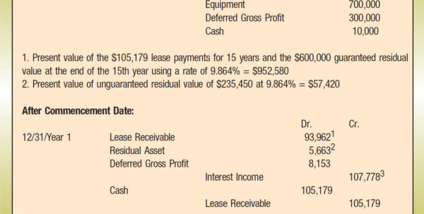 Weighted Average Lease Term Spreadsheet Within Accounting For Leases Under The New Standard, Part 2  The Cpa Journal