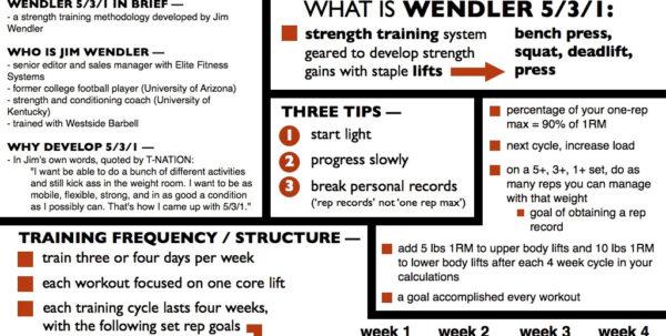 Wendler 531 Spreadsheet Throughout Top Result 531 Program Template Beautiful 50 Inspirational Weight