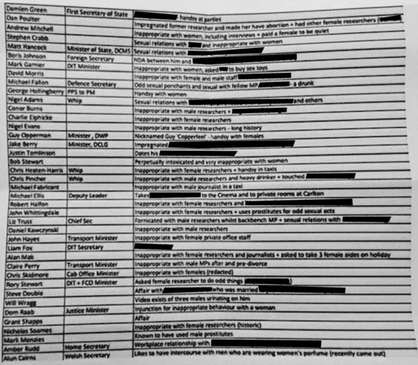 Westminster Spreadsheet With The Unredacted Spreadsheet Of 40 Tory Mps Accused Of Inappropriate