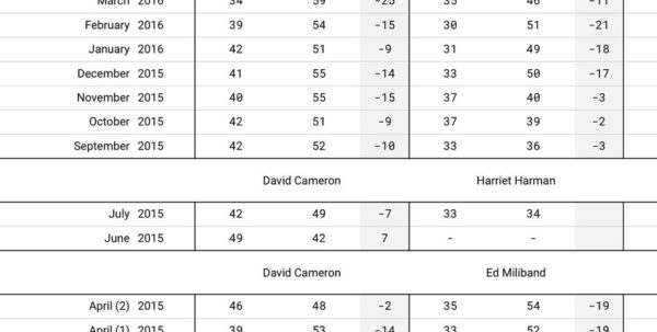 "Westminster Spreadsheet Within Britain Elects On Twitter: ""for The Latest Councilelection"