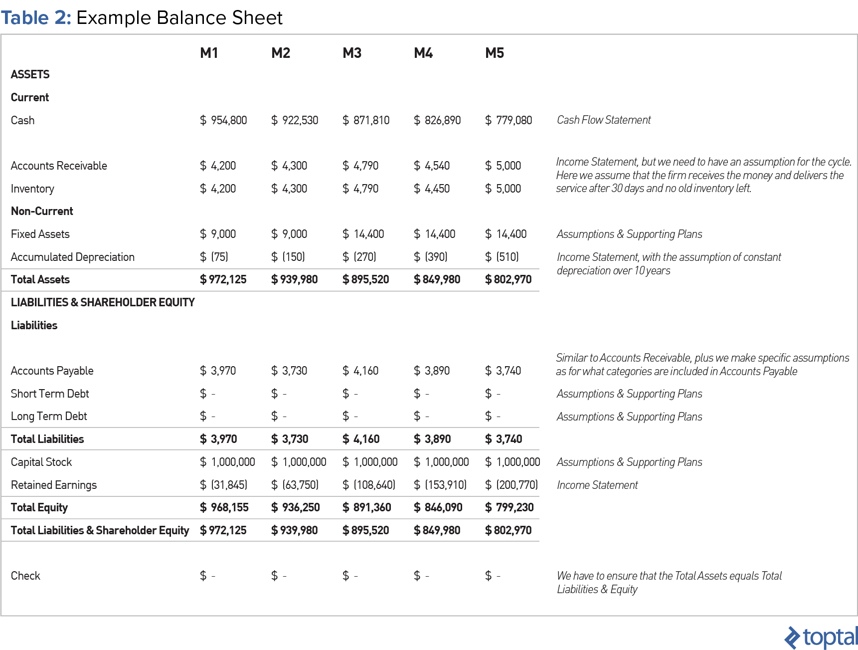 What Are The Assumptions For Your Cash Flow Spreadsheet In Tutorial On How To Make A Financial Model