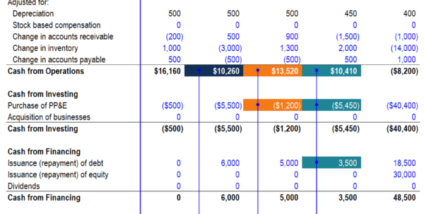 What Are The Assumptions For Your Cash Flow Spreadsheet Intended For The Ultimate Cash Flow Guide  Understand Ebitda, Cf, Fcf, Fcff
